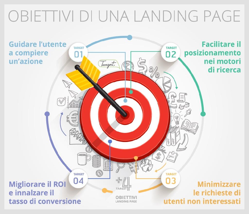 obiettivi di una landing page